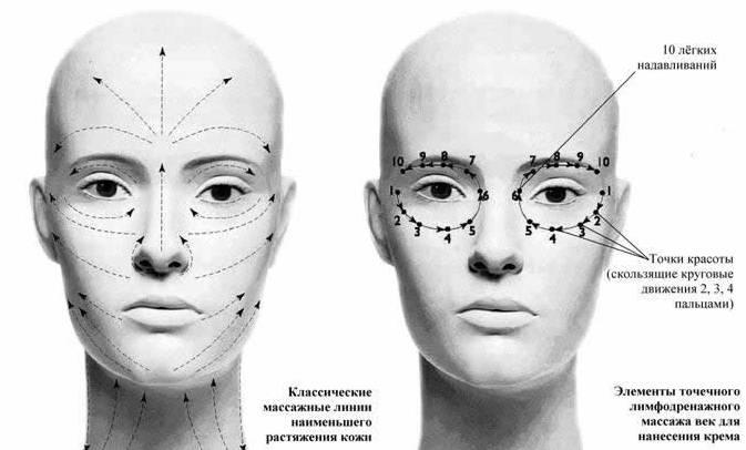 массажные линии на лице картинка